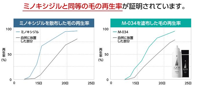 M-034はミノキシジルと同等の再生率
