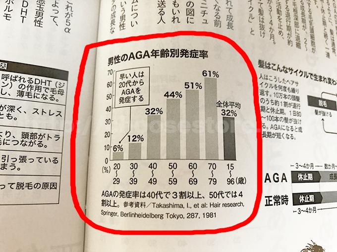 男性のAGA年齢別発症率